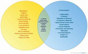 Buddhism Vs  Confucianism   Venn Diagram