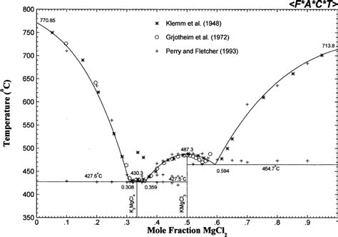 Li2o Phase Diagram by Calculated Kcl Mgcl 2 Phase Diagram And Experimental