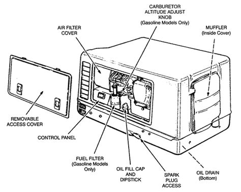 Onan Microlite Generators Class Forums