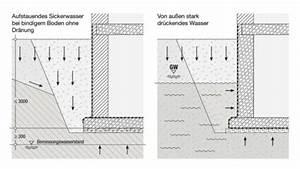 Abdichtung Gegen Drückendes Wasser : abdichtungen gegen dr ckendes wasser ~ Frokenaadalensverden.com Haus und Dekorationen