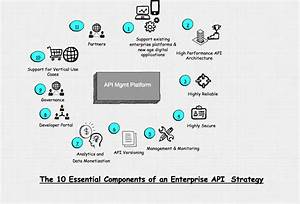 The Why And How Of An Enterprise Api Strategy    U2013 Vamsi
