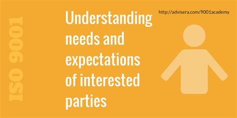 Understanding needs and expectations of interested parties