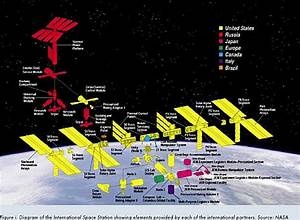 NASA Constellation Program - Pics about space