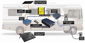 Complete Rv Solar System Install  Watt Do You Need