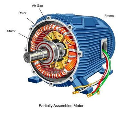 Electric Motor Components by Electrical Motors Basic Components Electrical Knowhow