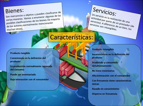 sistemas de bienes y servicios bienes y servicios