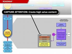 - Create high value content.