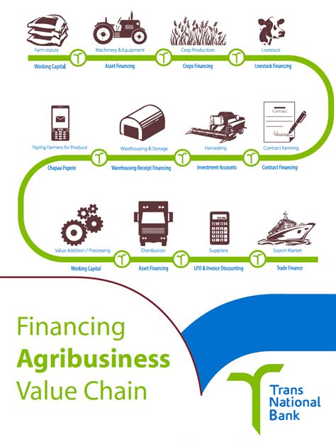 Agribusiness - Transnational Bank