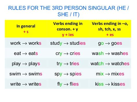 Ficha De Trabalho  Present Simple (1)  Bem Explicado