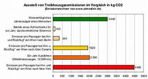 Co2 Ausstoß Berechnen Auto : partizipation verkehr und mobilit t ~ Themetempest.com Abrechnung