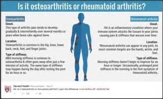 Osteoarthritis Rheumatoid Arthritis Symptoms