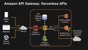 Api Gateway  Serverless Architecture