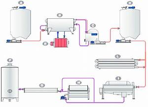 Flow Chart Of The Thermal Maceration Plant  A  Stopover