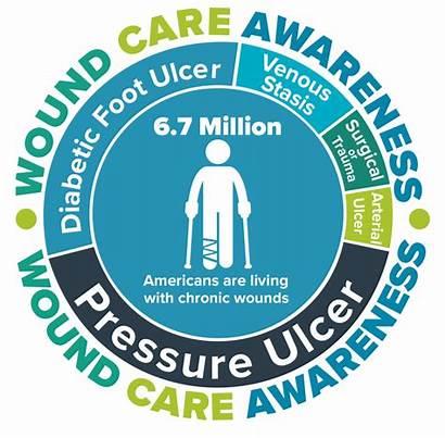 Wound Awareness Care Healing Week Mary Washington