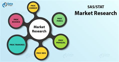 Market Research Sles by 6 Important Sas Market Research Procedure Dataflair