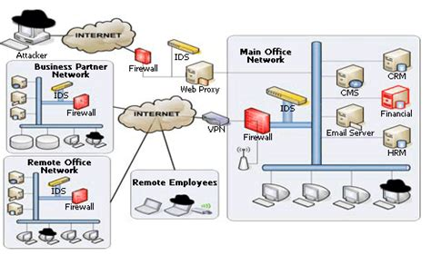 Network Designing Services  Network Design Service. Liberty University Tuition Online. Naturally Straighten Teeth What Is Life Line. Tennessee Tech Murfreesboro Cross Over Suvs. Online Bachelor Of Nursing Pallet Rack Design. Gambling Addiction Treatment Centers. Remote Computer Support Network Academy Cisco. Auto Insurance Company Rating. International Travel Insurance Reviews