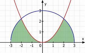 Kreisabschnitt Berechnen : inhalt einer fl che mit integral berechnen eingeschlossene fl che von y a x und y 9 x ~ Themetempest.com Abrechnung