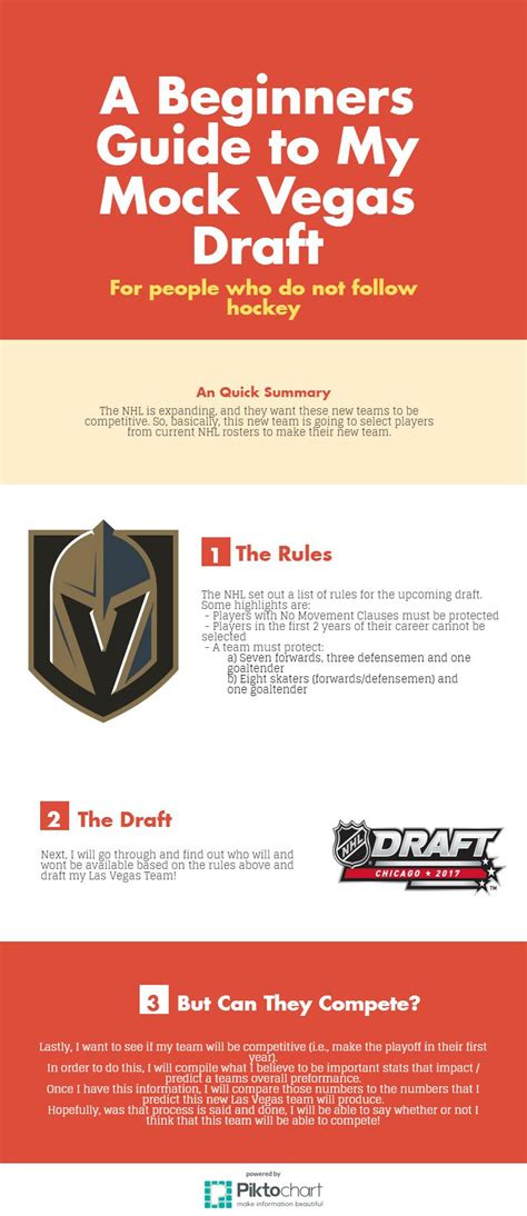 Regulations for vegas golden knights. Rules for 2017 Expansion Draft, Official NHL expansion dr...