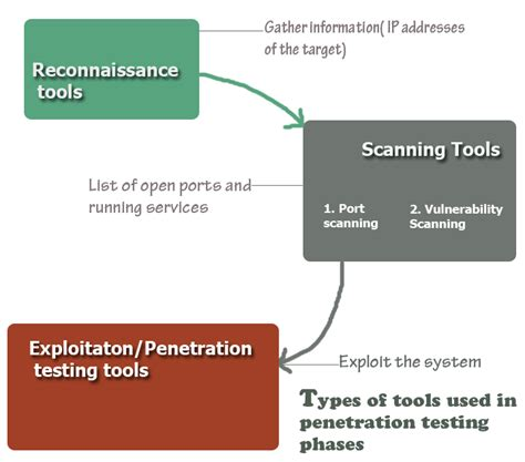 Network Penetration Testing Tools