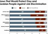 Job protection for gays and lesbians