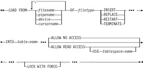 Db2 Load Resume Syntax by Db2 Forum Unlocking The Secrets Surrounding The Locking