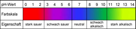 ph wert farben dblay de chemie farbskala f 252 r den rotkohlindikator