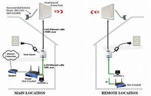 Point To Point Wireless Bridge Kit  Long Range Wireless Bridge Kit  Point To Point Wireless
