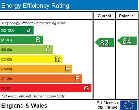 sap calculation  pea certificate predicted energy