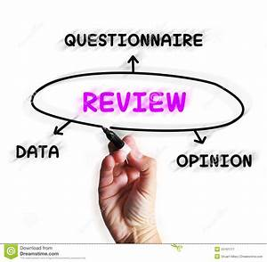 Review Diagram Displays Data Questionnaire Or Opinion