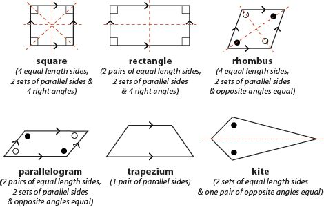 Ss1 Mathematics Third Term Construction Of Quadrilateral Polygon Passnownowcom