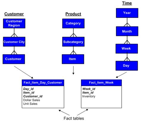 aggregate tables in data warehouse exles fact tables fact data and levels of aggregation