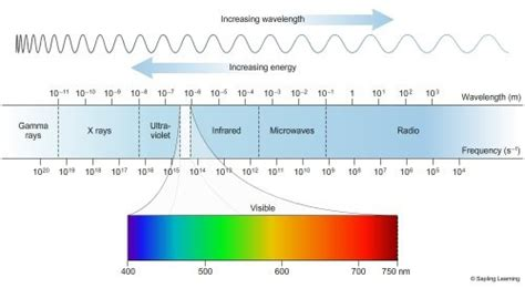 Frequency Of Visible Light by What Is Frequency Of Light Quora