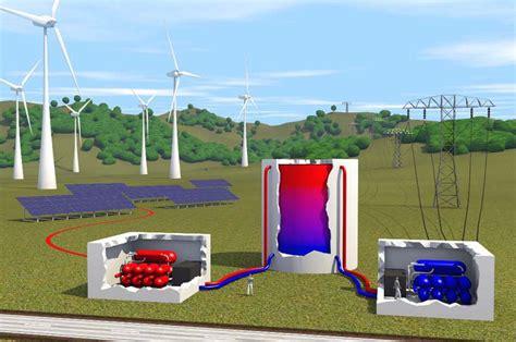 Хранения тепловой энергии thermal energy storage