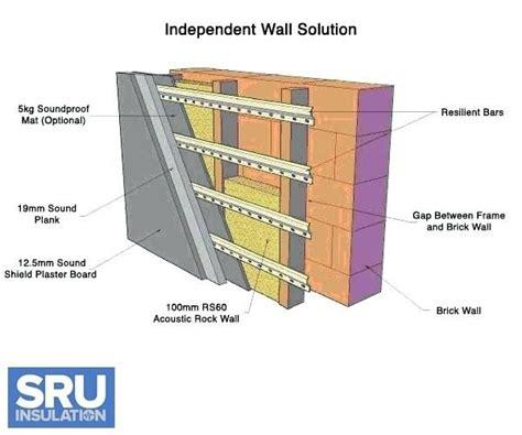 sound insulation  walls citizenhuntercom