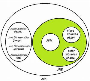 Javamadesoeasy Com  Jmse   What Are Differences Between Jdk  Jre And Jvm