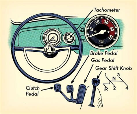 How To Drive A Stick Shift Car For Beginners by How To Drive A Stick Shift Manly Stuff Driving Stick