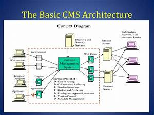 Implementing And Managing Content Management Systems
