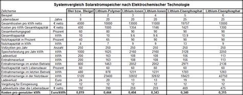 batterie und speicherkosten photovoltaik gutachter alois
