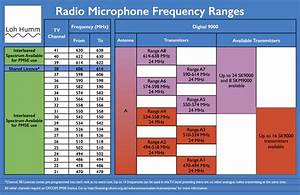 Radio Frequencies  U2013 Loh Humm Audio