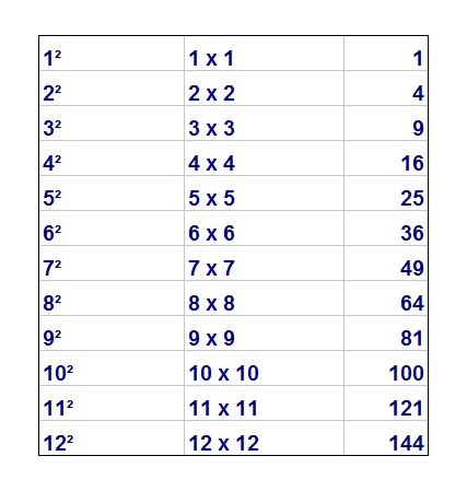 Square Root Numbers List