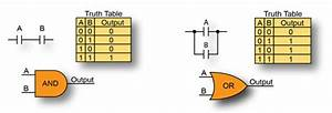 Ladder Logic Instructions