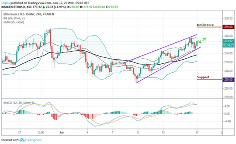 Ethereum Price Analysis, 17th June: ETH Following Bitcoin ...