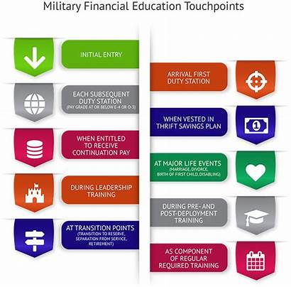 Financial Finance Military Personal Literacy Training Considerations
