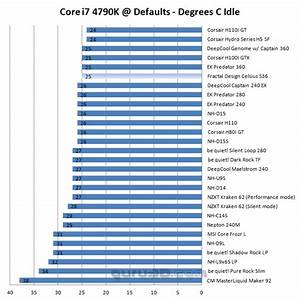Processor Performance Chart Fractal Design Celsius S36 Review Core I7 4790k Baseline