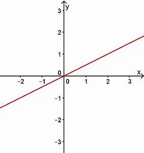Monotonieverhalten Berechnen : monotonie mathe artikel ~ Themetempest.com Abrechnung