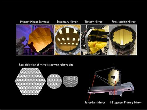 Being 'secondary' Is Important For A Webb Telescope Mirror