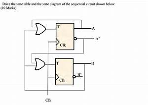 Solved  Drive The State Table And The State Diagram Of The