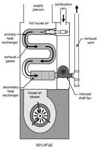 Furnace Heat Exchanger Diagram