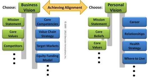 change management model  achieve strategic alignment