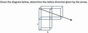 Solved  Given The Diagram Below  Determine The Lattice Dir